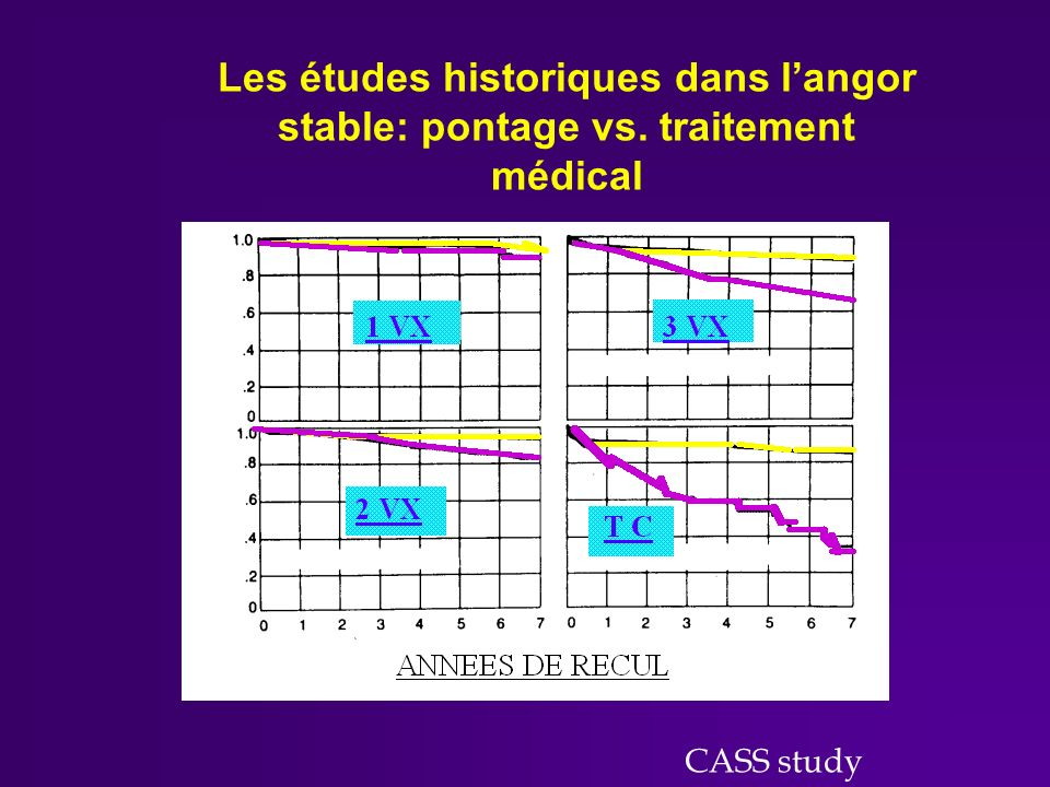 Les études historiques dans l'angor stable: pontage vs
