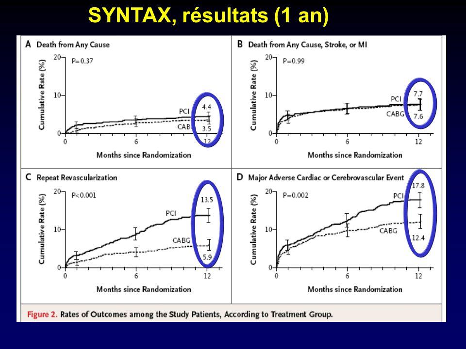 SYNTAX, résultats (1 an)