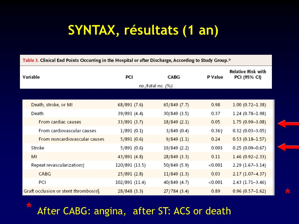 * After CABG: angina, after ST: ACS or death