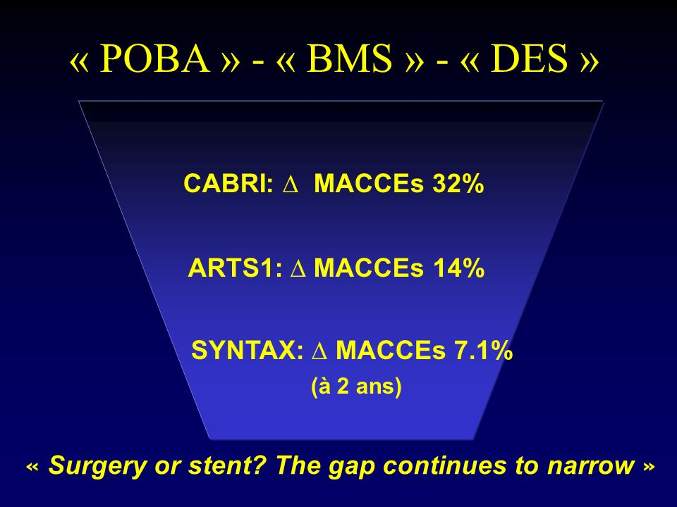 « Surgery or stent The gap continues to narrow »