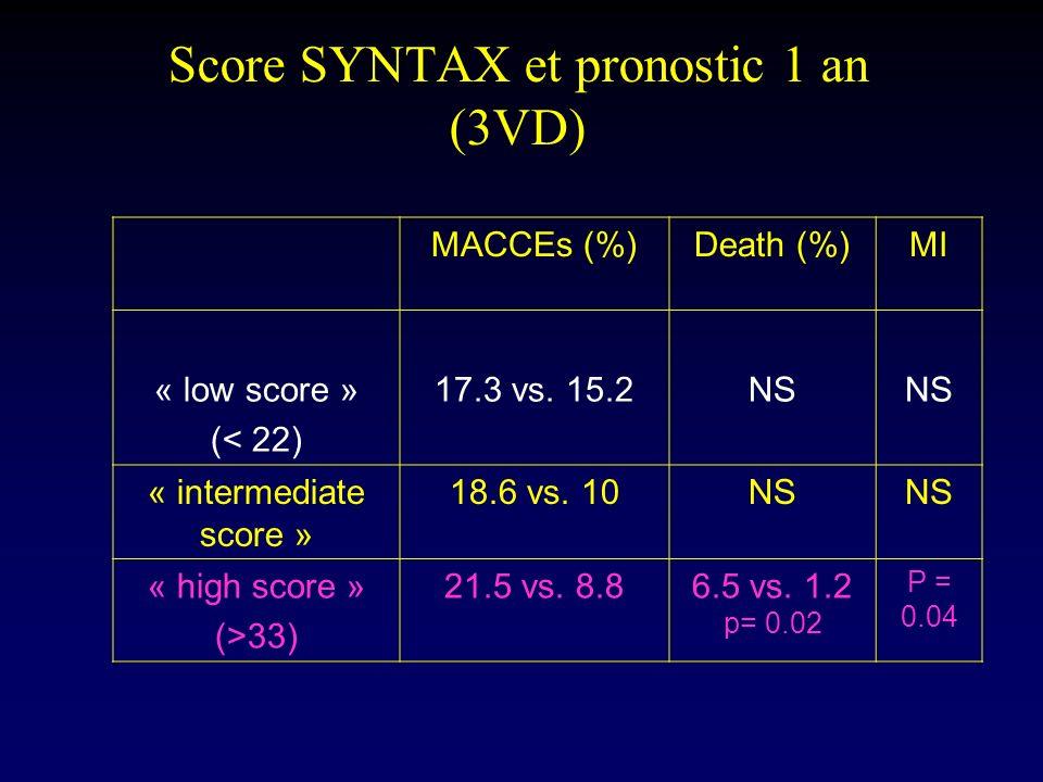 Score SYNTAX et pronostic 1 an (3VD)