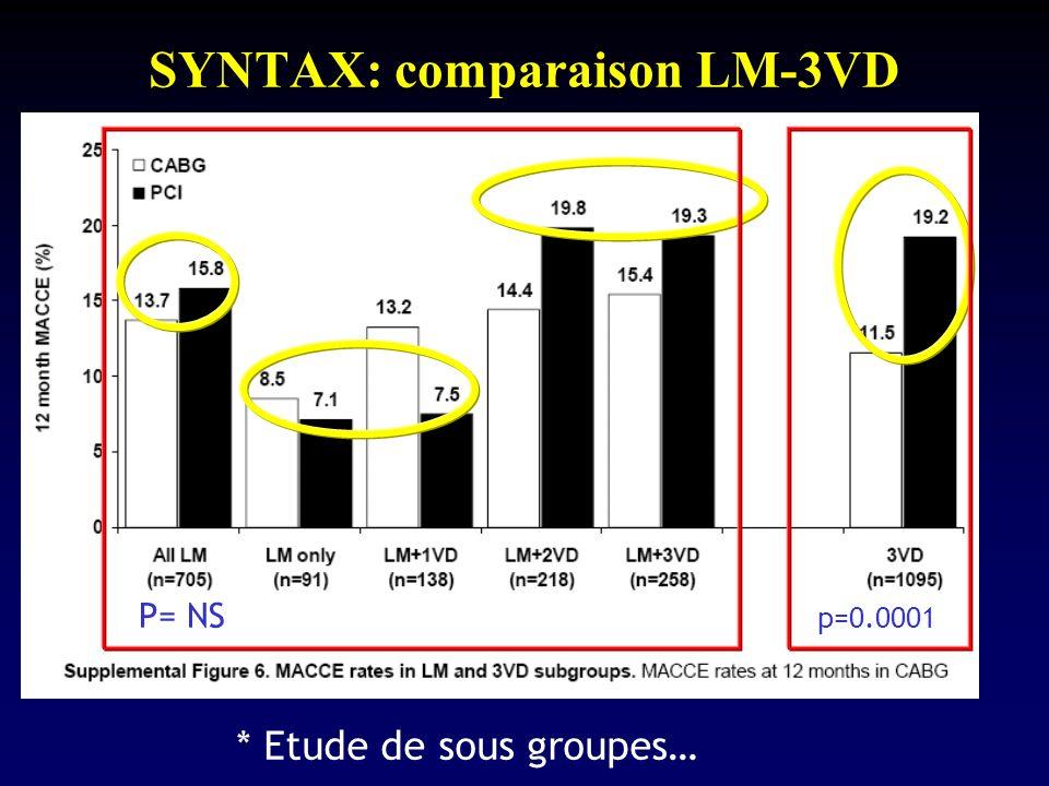 SYNTAX: comparaison LM-3VD