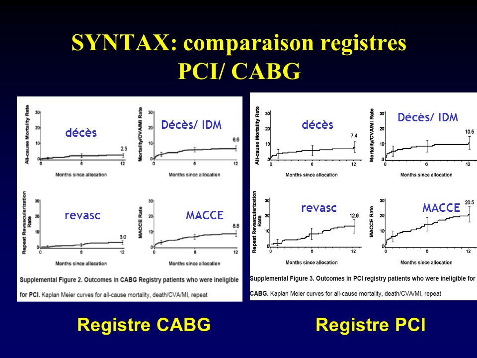 SYNTAX: comparaison registres PCI/ CABG
