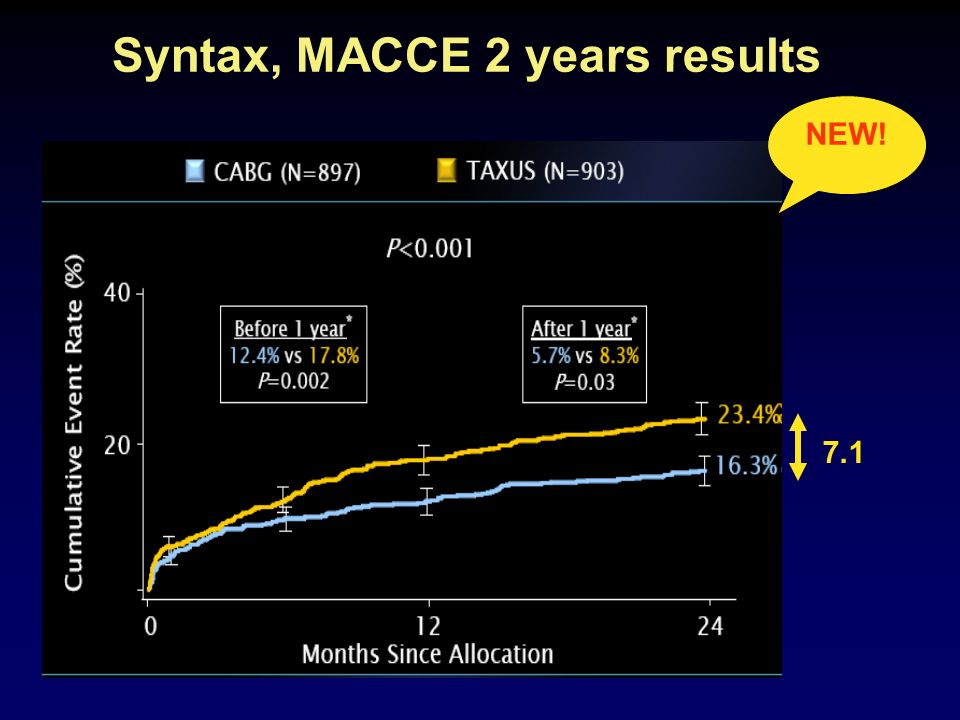 Syntax, MACCE 2 years results