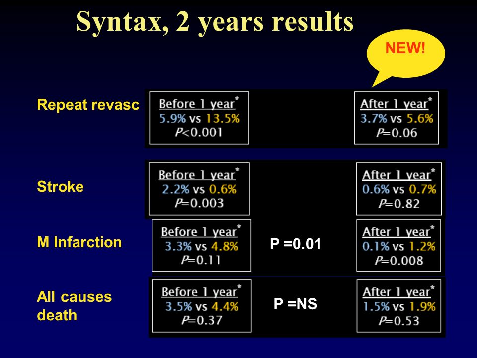 Syntax, 2 years results NEW! Repeat revasc Stroke M Infarction