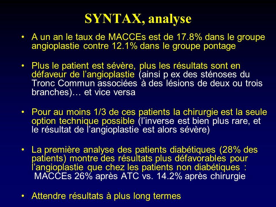 SYNTAX, analyse A un an le taux de MACCEs est de 17.8% dans le groupe angioplastie contre 12.1% dans le groupe pontage.