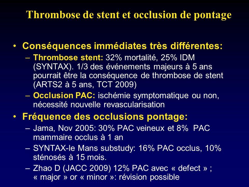 Thrombose de stent et occlusion de pontage