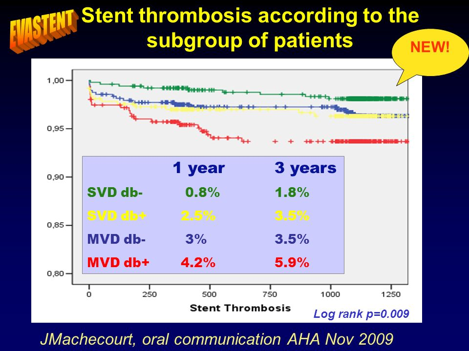 Stent thrombosis according to the subgroup of patients