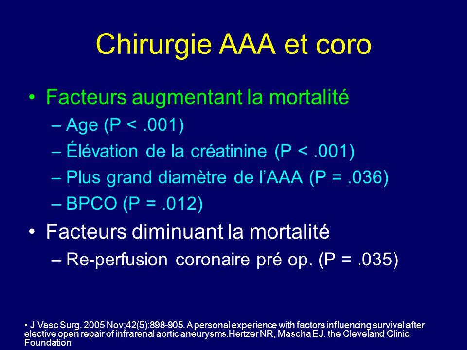 Chirurgie AAA et coro Facteurs augmentant la mortalité