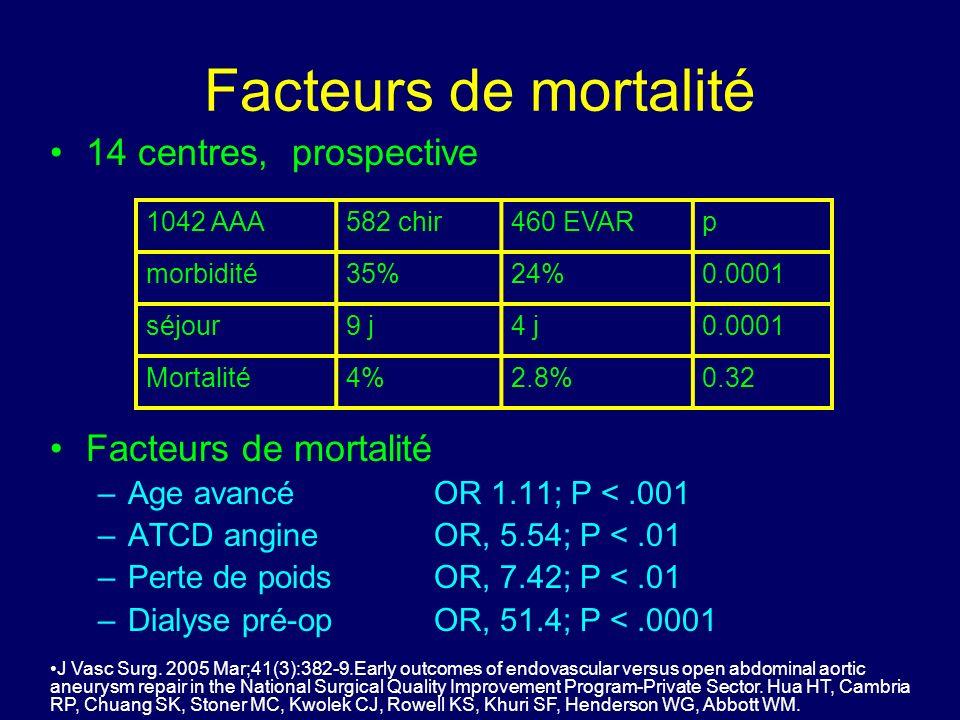 Facteurs de mortalité 14 centres, prospective Facteurs de mortalité