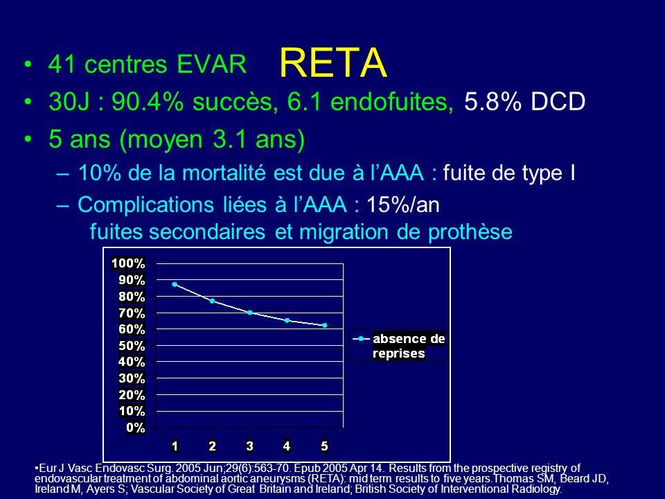 RETA 41 centres EVAR 30J : 90.4% succès, 6.1 endofuites, 5.8% DCD