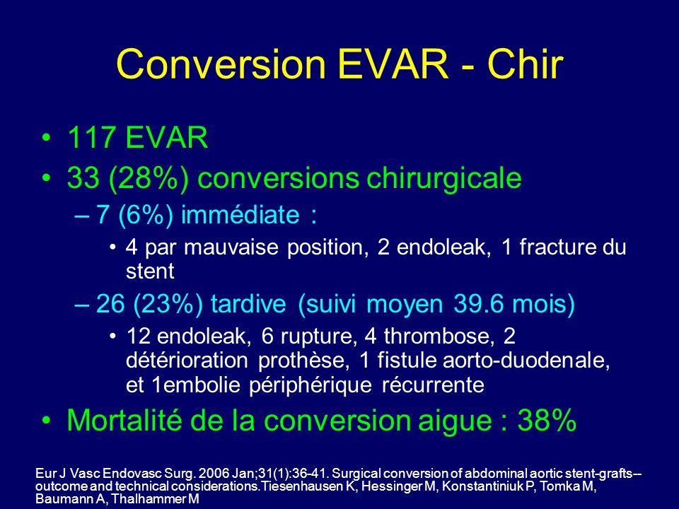 Conversion EVAR - Chir 117 EVAR 33 (28%) conversions chirurgicale