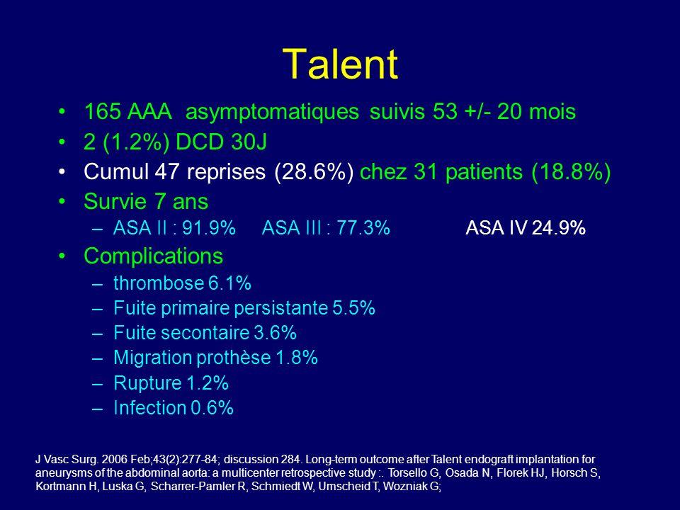 Talent 165 AAA asymptomatiques suivis 53 +/- 20 mois 2 (1.2%) DCD 30J