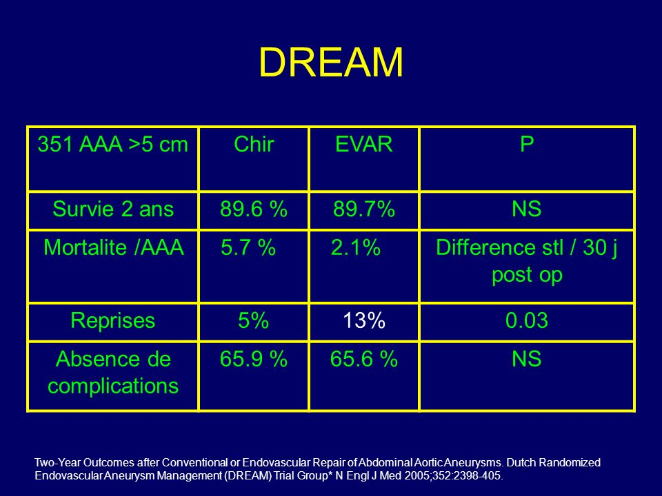 DREAM 351 AAA >5 cm Chir EVAR P Survie 2 ans 89.6 % 89.7% NS