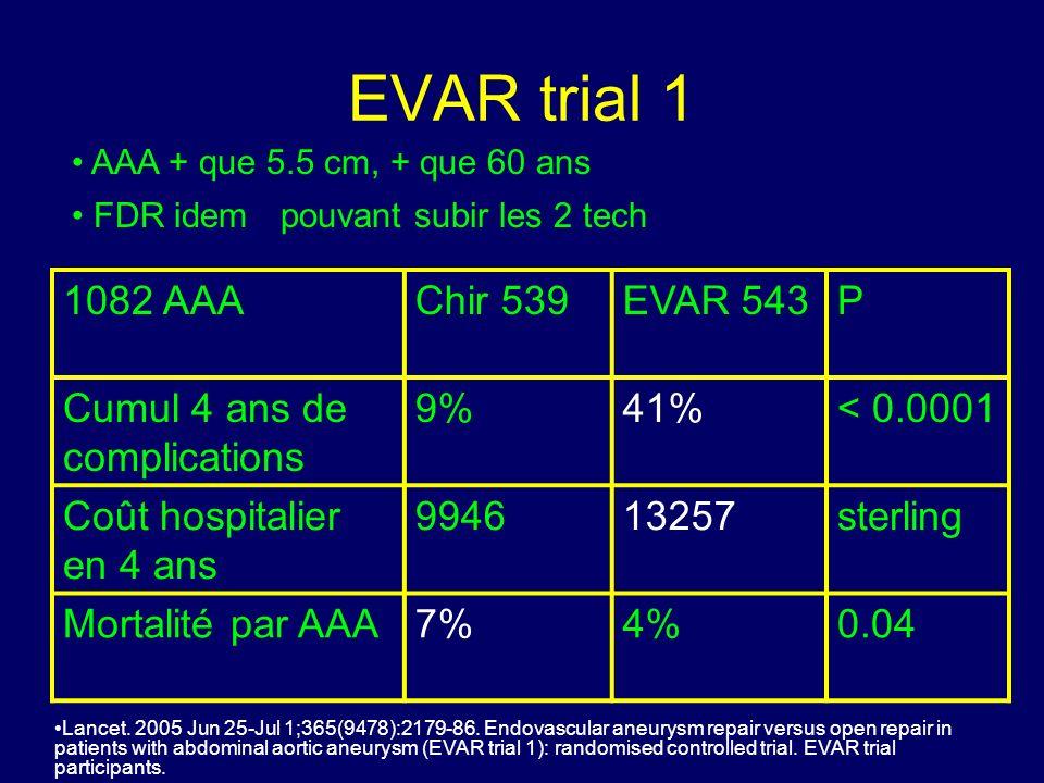 EVAR trial 1 1082 AAA Chir 539 EVAR 543 P Cumul 4 ans de complications