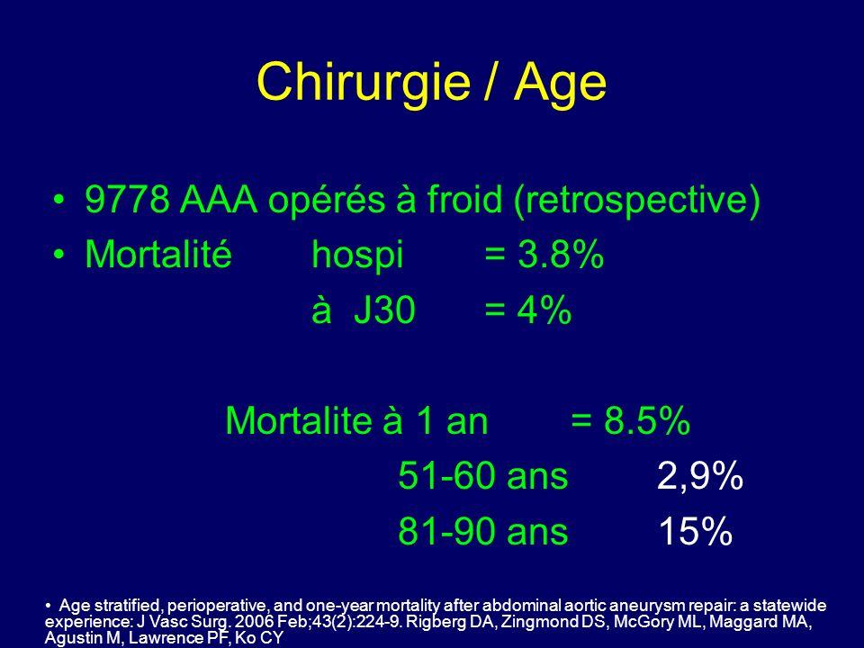 Chirurgie / Age 9778 AAA opérés à froid (retrospective)