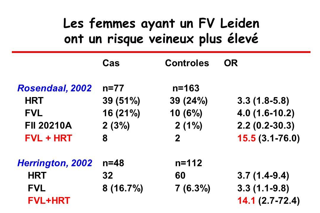 Les femmes ayant un FV Leiden ont un risque veineux plus élevé