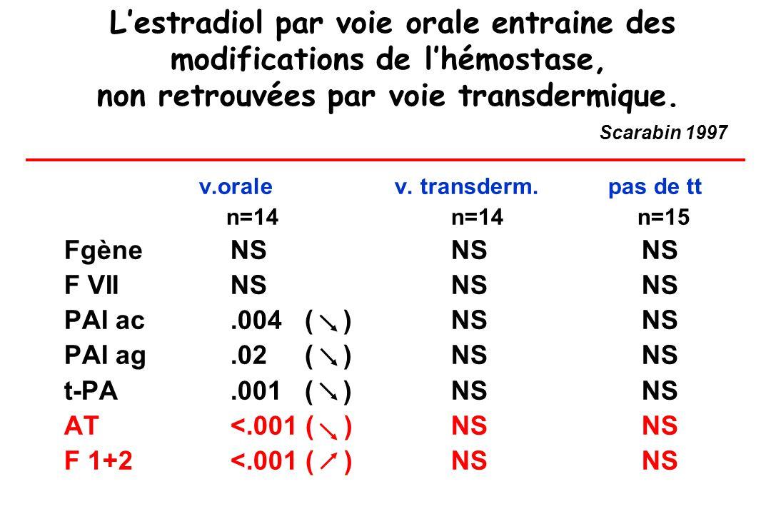 L'estradiol par voie orale entraine des modifications de l'hémostase, non retrouvées par voie transdermique. Scarabin 1997
