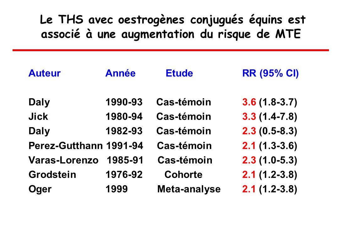 Le THS avec oestrogènes conjugués équins est associé à une augmentation du risque de MTE