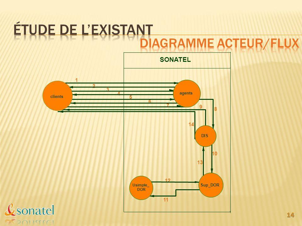 Étude de l'existant Diagramme acteur/flux SONATEL 1 2 3 4 5 6 7 9 8 14