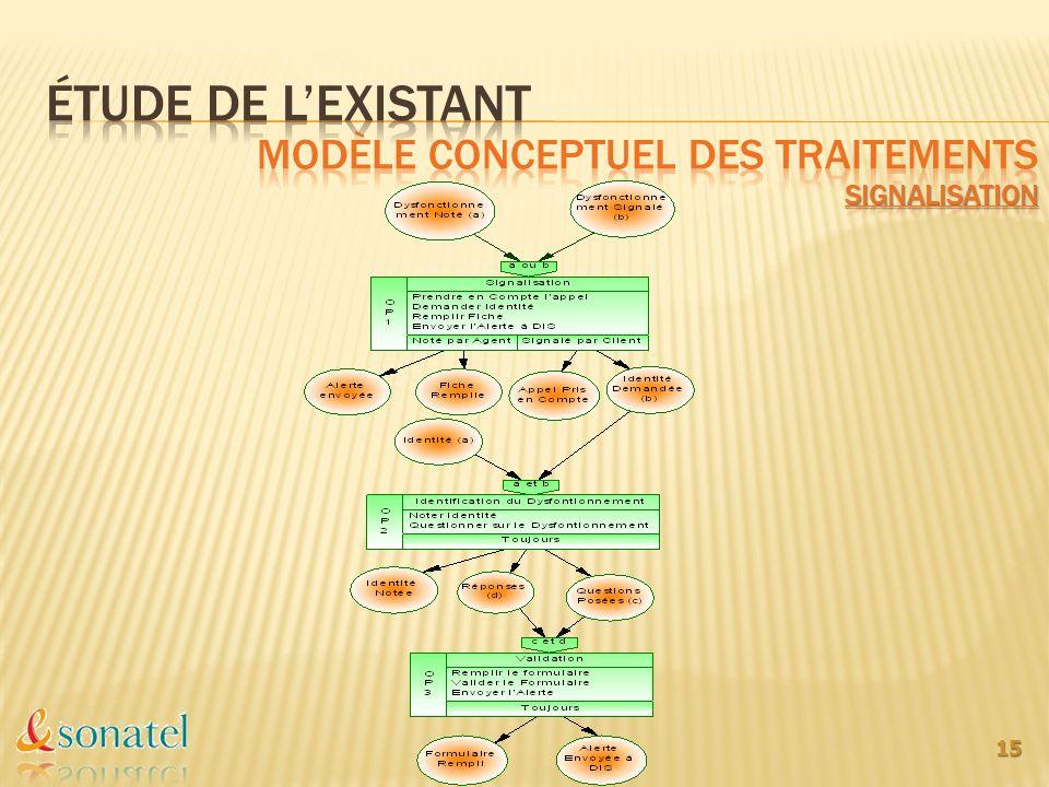 Étude de l'existant Modèle conceptuel des traitements signalisation