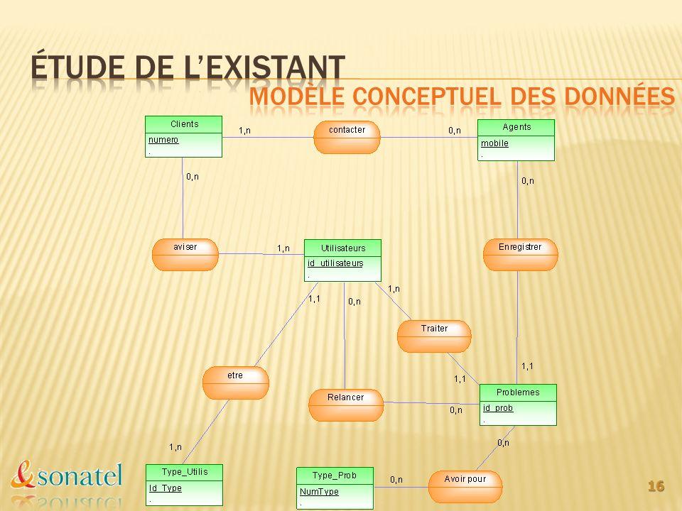 Étude de l'existant Modèle conceptuel des données