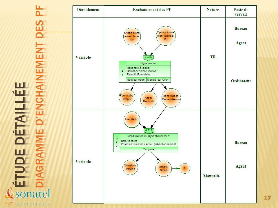 Étude détaillée Diagramme d'enchainement des pf