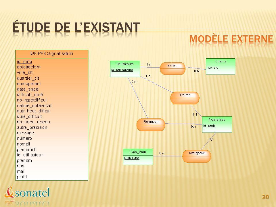 Étude de l'existant Modèle externe
