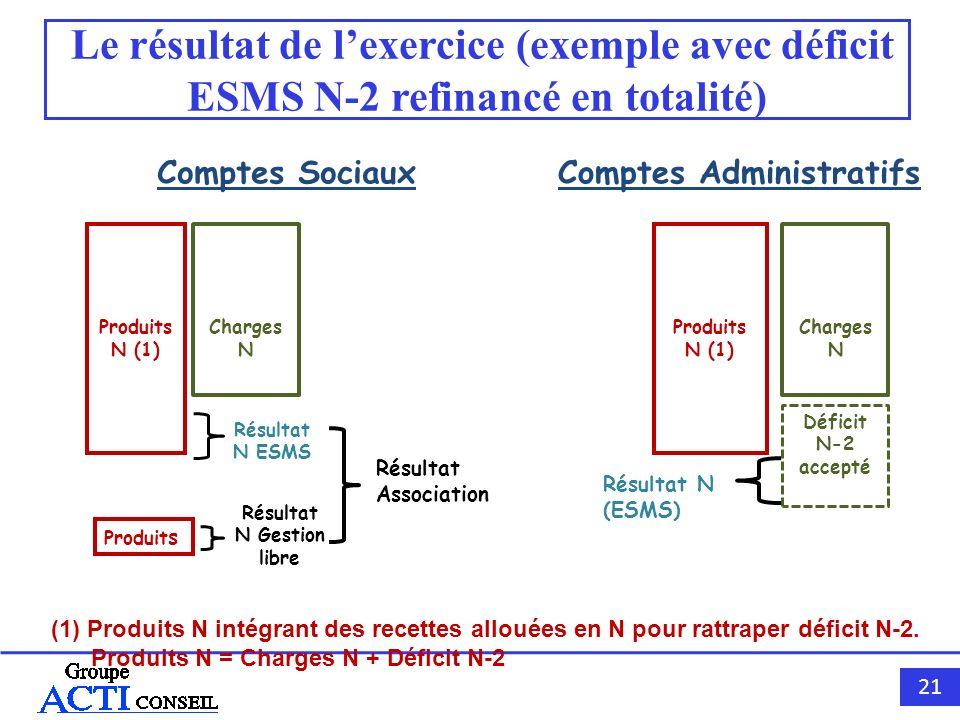 Le résultat de l'exercice (exemple avec déficit ESMS N-2 refinancé en totalité)