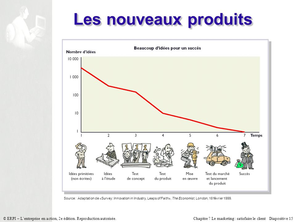 Les nouveaux produits Source : Adaptation de «Survey : Innovation in Industry, Leaps of Faith», The Economist, London, 18 février 1999.