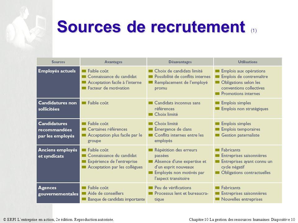 Sources de recrutement (1)