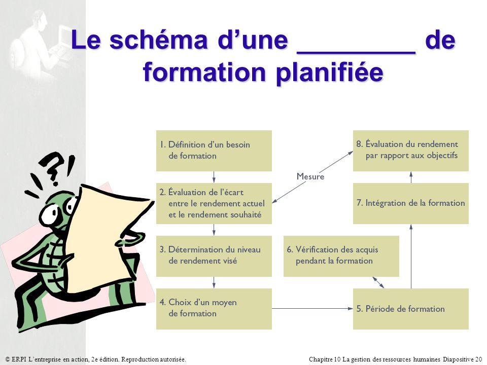 Le schéma d'une ________ de formation planifiée