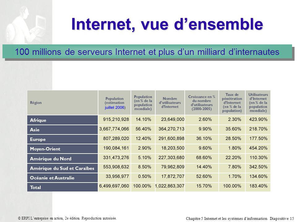 Internet, vue d'ensemble