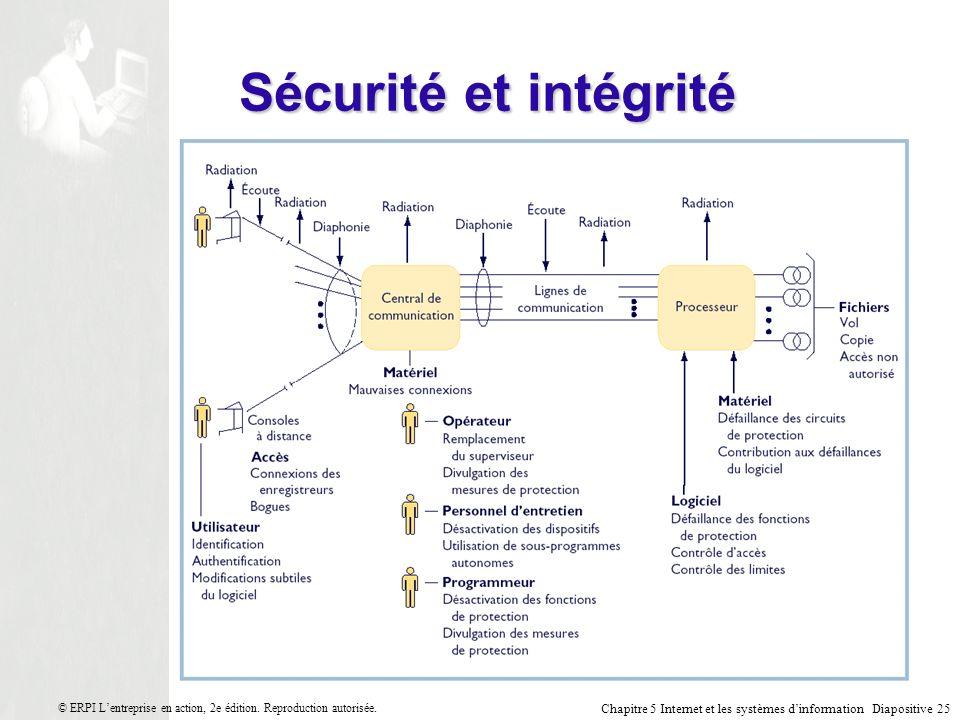 Sécurité et intégrité © ERPI L'entreprise en action, 2e édition. Reproduction autorisée.