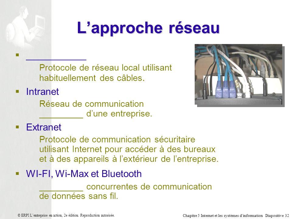 L'approche réseau ___________ Intranet Extranet