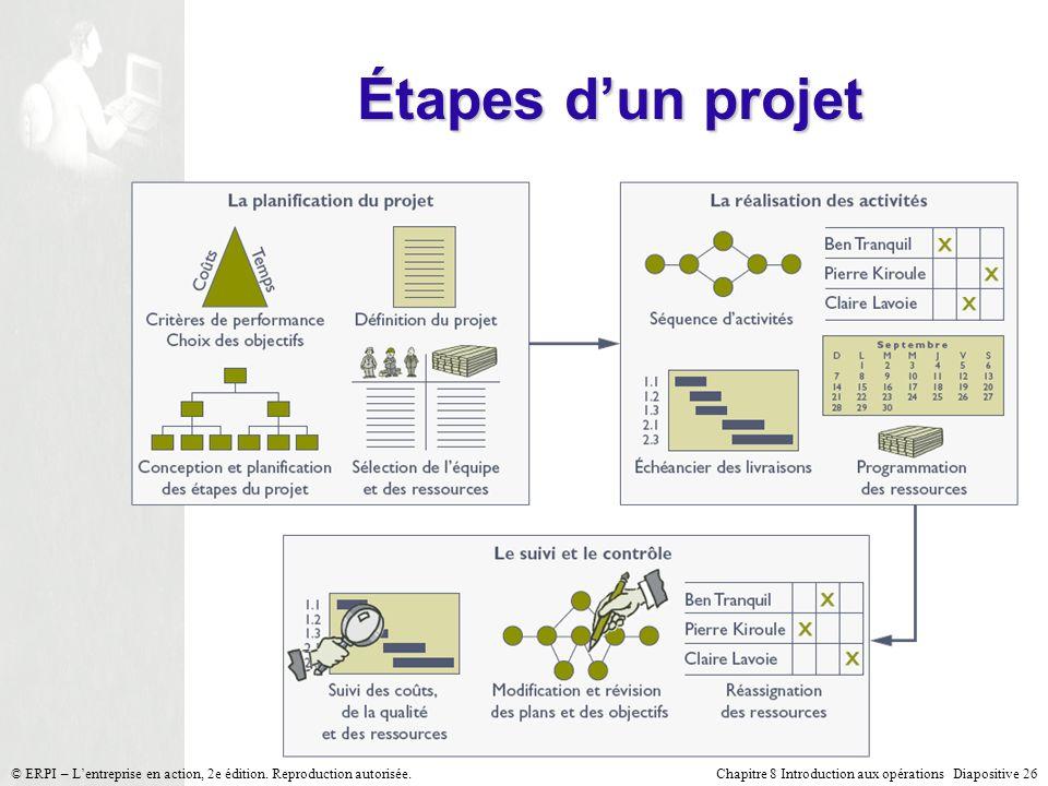 Étapes d'un projet © ERPI – L'entreprise en action, 2e édition. Reproduction autorisée.