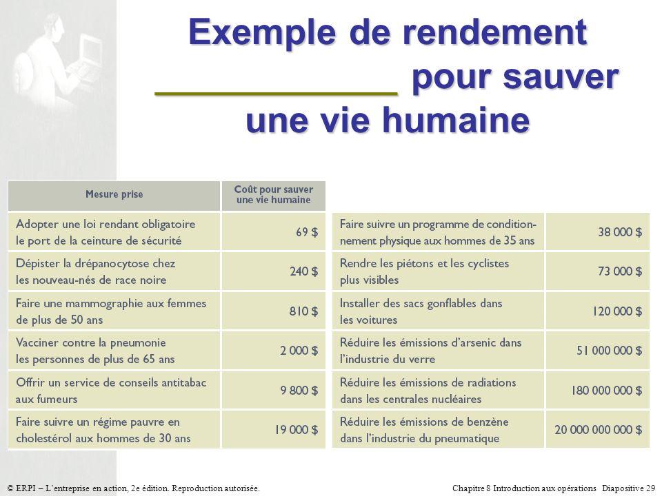 Exemple de rendement ____________ pour sauver une vie humaine