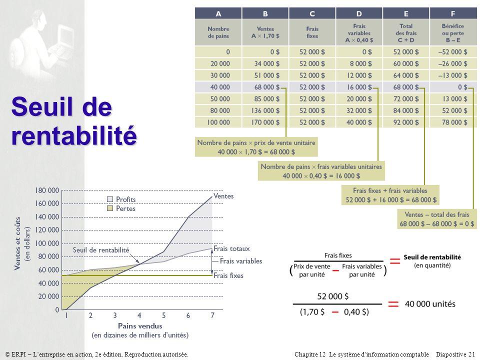 Seuil de rentabilité © ERPI – L'entreprise en action, 2e édition. Reproduction autorisée.