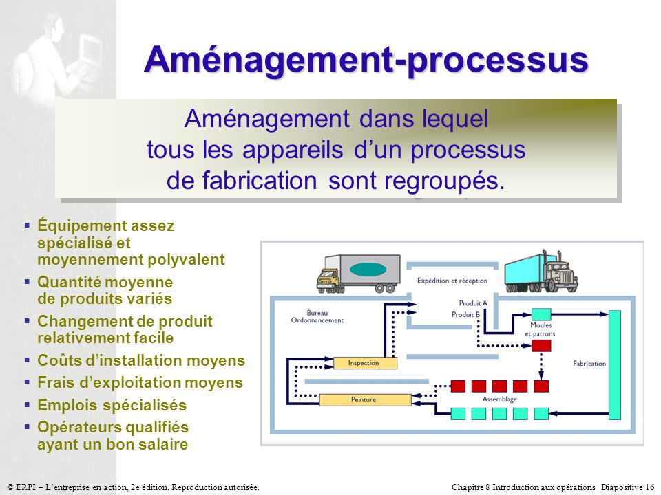 Aménagement-processus