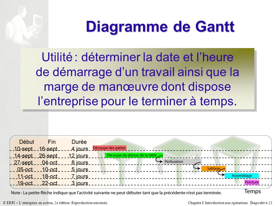 Introduction aux oprations ppt video online tlcharger diagramme de gantt ccuart Image collections