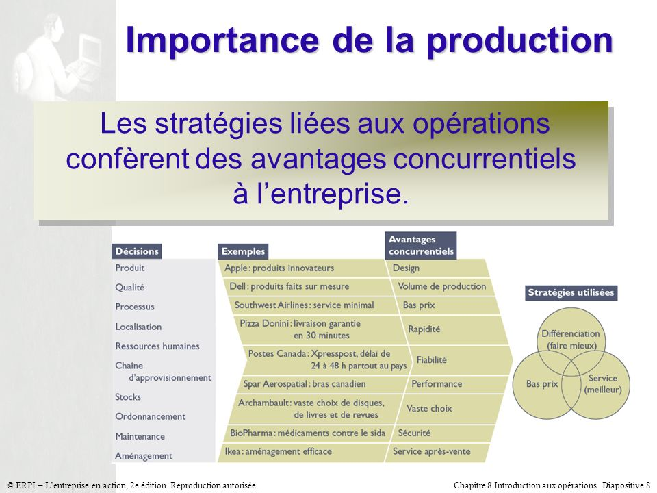 Importance de la production
