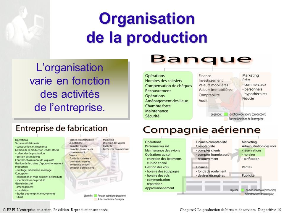 Organisation de la production