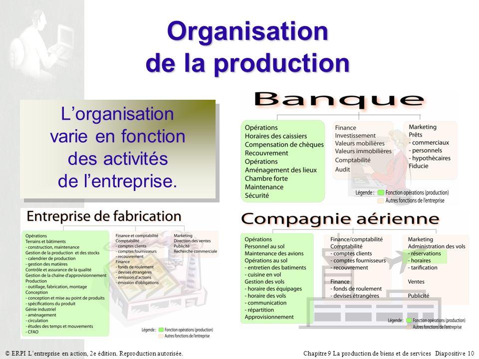 Organisation de la production
