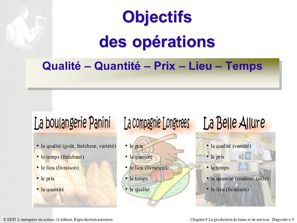 Objectifs des opérations