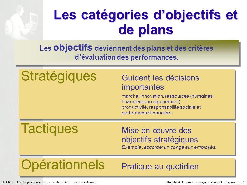 Les catégories d'objectifs et de plans