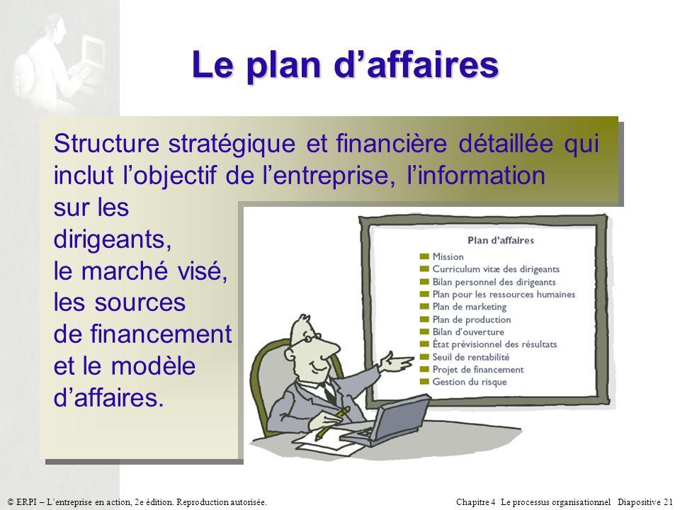Le plan d'affaires