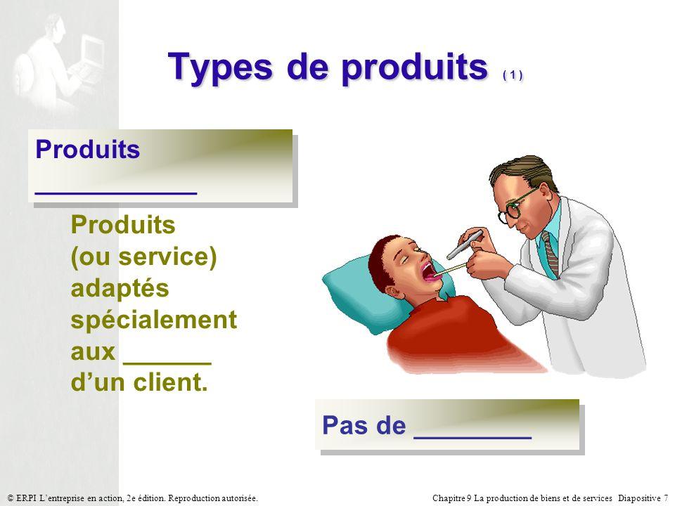 Types de produits ( 1 ) Produits ___________