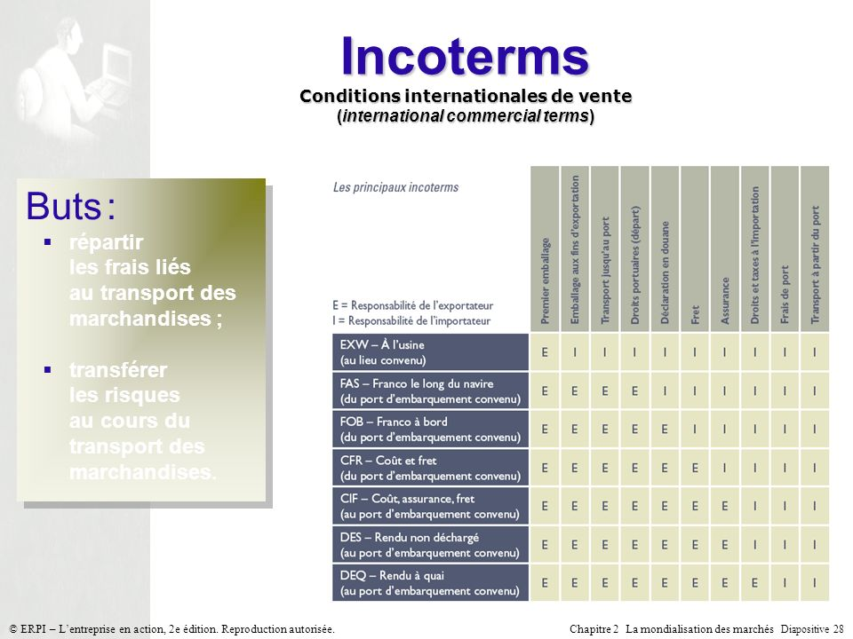 Incoterms Conditions internationales de vente (international commercial terms)