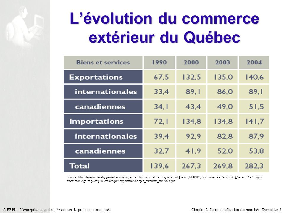 La mondialisation des march s ppt video online t l charger for Ministere du commerce exterieur