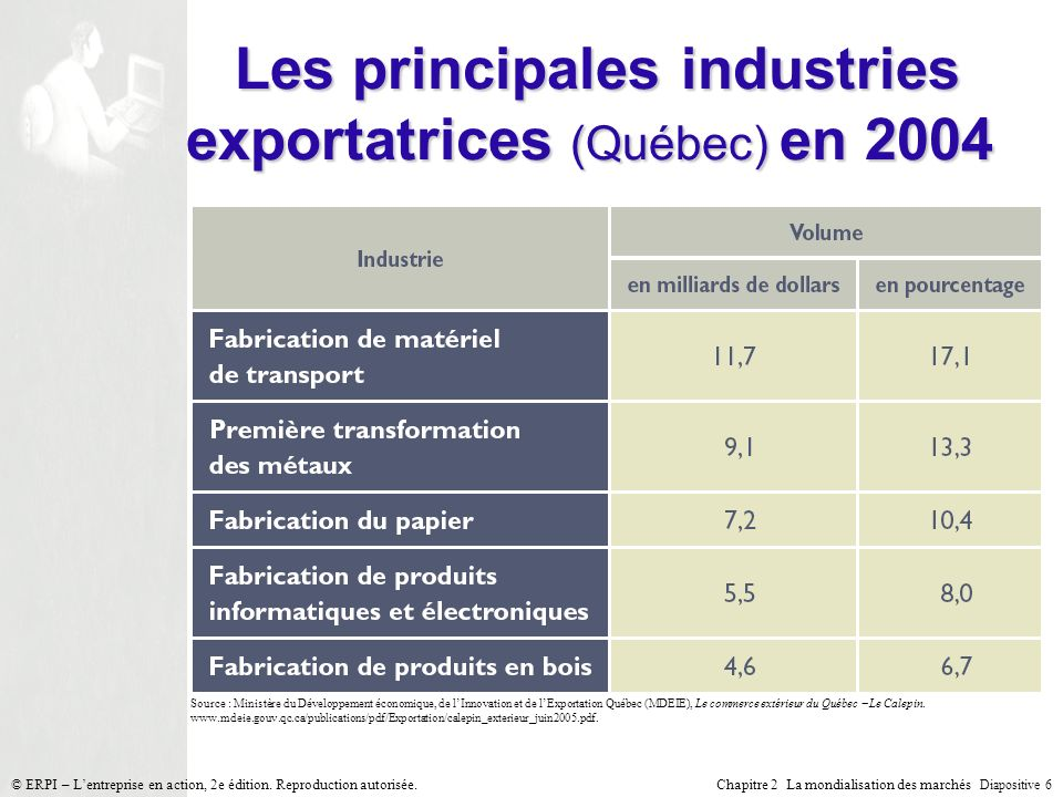 Les principales industries exportatrices (Québec) en 2004